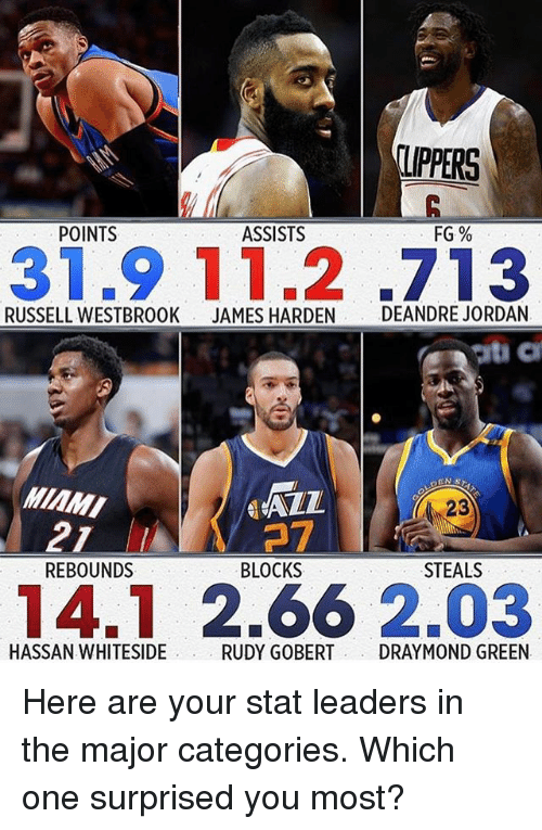 9/11, DeAndre Jordan, and Draymond Green: UPPERS  FG%  POINTS  ASSISTS  31.9 11.2 .713  RUSSELL WESTBROOK  JAMES HARDEN  DEANDRE JORDAN  ALL  MIAMI  37  21  REBOUNDS  BLOCKS  STEALS  14.1 2.66 2.03  HASSAN WHITESIDE  RUDY GOBERT DRAYMOND GREEN Here are your stat leaders in the major categories. Which one surprised you most?