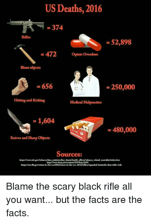 Overdose: US Deaths, 2016  - 374  Rifles  - 52,898  -472 Opiate Overdose  Blunt objects  - 656  -250,000  Hitting and Kicking  Medical Malpractice  - 1,604  - 480,000  Knives and Sharp Objects  Sources:  https://wwwede-govtobacco/data statistics/factsheets/health effects tobacco related mortality/index htm  http://www.bmj.com/content/353/bmj12139  https:/ucr fbi gov/crime-in the-u 2016/crime-in-the-.-2016tables/expanded-homicide-data-table-4ads Blame the scary black rifle all you want... but the facts are the facts.