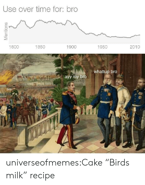 """Tumblr, Birds, and Blog: Use over time for: bro  2010  1800  1850  1900  1950  whattup bro  ayy my bro  bro  bre  Mentions universeofmemes:Cake """"Birds milk""""recipe"""