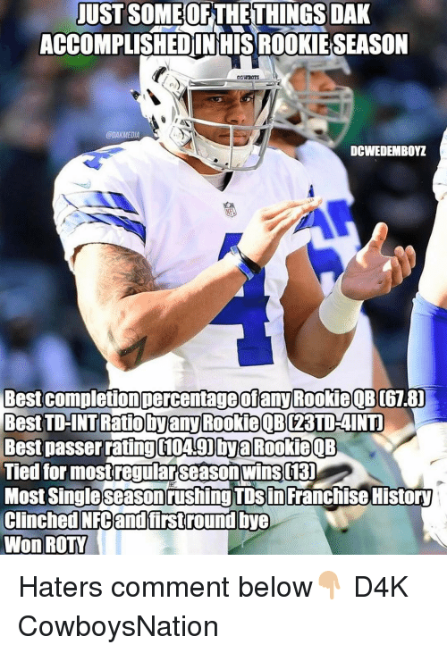 Rooky: UST SOMEOFTHETHUNGSDAK  ACCOMPLISHEDIN HISROOKIESEASON  COWBOTS  @DAK MEDIA  DCWEDEMBOYZ  Best completion percentage ofany Rookie QB  061.8]  Best TD-INT Ratio hyany Rookie OB 23TDAINT  Best passer rating 10A90bya Rookie QB  Tied for most regularseason wins  130  Most Single Season  rushing TDSin Franchise History  Clinched NFC and first round bye  won ROTY Haters comment below👇🏼 D4K CowboysNation
