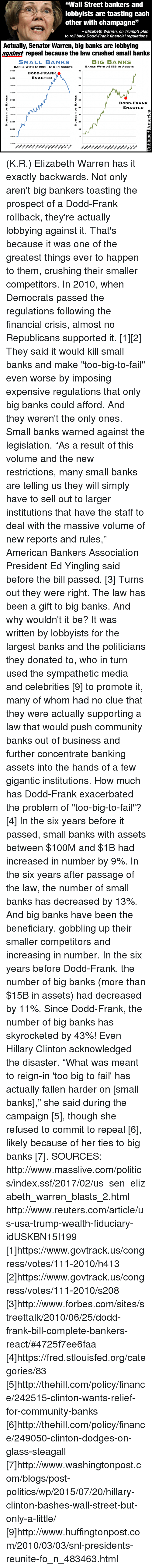 """gigantism: """"Wall Street bankers and  lobbyists are toasting each  other with champagne  JJ  Elizabeth Warren, on Trump's plan  to roll back Dodd-Frank financial regulations  Actually, Senator Warren, big banks are lobbying  against repeal because the law crushed small banks  BIG BANKS  SMALL BANKS  BANKS WITH $15B IN ASSETS  BANKs WITH $100M $1B IN AssETs  3800  DODD-FRANK  ENACTED  N  3600  3400  6S  3200  3000  51  DODD-FRANK  ENACTED  2800  2600  D 2400  29  2200  15  1800 (K.R.) Elizabeth Warren has it exactly backwards.  Not only aren't big bankers toasting the prospect of a Dodd-Frank rollback, they're actually lobbying against it.  That's because it was one of the greatest things ever to happen to them, crushing their smaller competitors.  In 2010, when Democrats passed the regulations following the financial crisis, almost no Republicans supported it. [1][2] They said it would kill small banks and make """"too-big-to-fail"""" even worse by imposing expensive regulations that only big banks could afford.   And they weren't the only ones. Small banks warned against the legislation. """"As a result of this volume and the new restrictions, many small banks are telling us they will simply have to sell out to larger institutions that have the staff to deal with the massive volume of new reports and rules,"""" American Bankers Association President Ed Yingling said before the bill passed. [3]  Turns out they were right. The law has been a gift to big banks. And why wouldn't it be? It was written by lobbyists for the largest banks and the politicians they donated to, who in turn used the sympathetic media and celebrities [9] to promote it, many of whom had no clue that they were actually supporting a law that would push community banks out of business and further concentrate banking assets into the hands of a few gigantic institutions.  How much has Dodd-Frank exacerbated the problem of """"too-big-to-fail""""? [4] In the six years before it passed, small banks with assets between $1"""