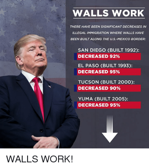 Work, Immigration, and Mexico: WALLS WORK  THERE HAVE BEEN SIGNIFICANT DECREASES IN  ILLEGAL IMMIGRATION WHERE WALLS HAVE  BEEN BUILT ALONG THE U.S.-MEXICO BORDER:  SAN DIEGO (BUILT 1992):  DECREASED 92%  EL PASO (BUILT 1993):  DECREASED 95%  TUCSON (BUILT 2000):  DECREASED 90%  YUMA (BUILT 2005):  DECREASED 95% WALLS WORK!