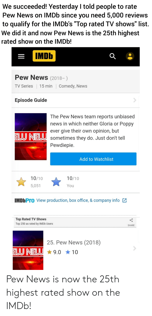"""News, TV Shows, and Box Office: We succeeded! Yesterday I told people to rate  Pew News on IMDB since you need 5,000 reviews  to qualify for the IMDb's """"Top rated TV shows"""" list  We did it and now Pew News is the 25th highest  rated show on the IMD !  IMDb  Pew News (2018-)  Comedy, News  TV Series  15 min  Episode Guide  The Pew News team reports unbiased  news in which neither Gloria or Poppy  ever give their own opinion, but  EUUNEUU sometimes they do. Just don't tell  Pewdiepie.  Add to Watchlist  10/10  10/10  5,051  You  IMDbPro View production, box office, & company info  Top Rated TV Shows  Top 250 as rated by IMDB Users  SHARE  25. Pew News (2018)  EUU NEUW  9.0 10 Pew News is now the 25th highest rated show on the IMDb!"""