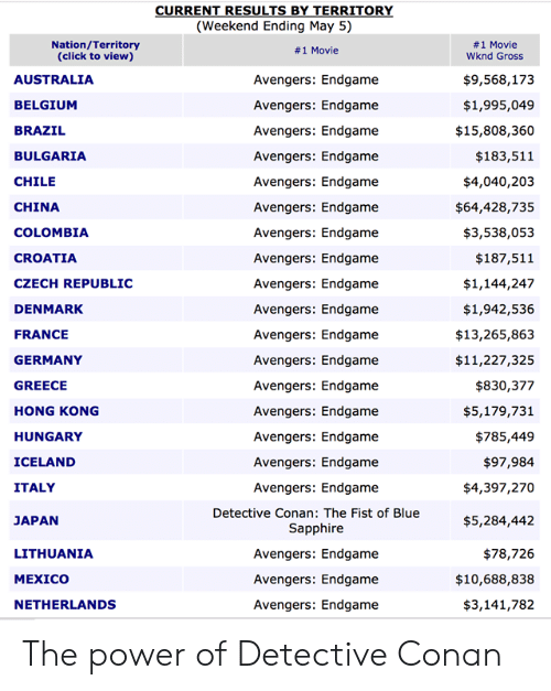 May 5: (Weekend Ending May 5)  Nation/Territory  (click to view)  #1 Movie  Wknd Gross  # 1 Movie  $9,568,173  $1,995,049  $15,808,360  $183,511  $4,040,203  $64,428,735  $3,538,053  $187,511  $1,144,247  $1,942,536  $13,265,863  $11,227,325  $830,377  $5,179,731  $785,449  $97,984  $4,397,270  $5,284,442  $78,726  $10,688,838  $3,141,782  AUSTRALIA  BELGIUM  BRAZIL  BULGARIA  CHILE  CHINA  COLOMBIA  CROATIA  CZECH REPUBLIC  DENMARK  FRANCE  GERMANY  GREECE  HONG KONG  HUNGARY  ICELAND  ITALY  JAPAN  LITHUANIA  MEXICO  NETHERLANDS  Avengers: Endgame  Avengers: Endgame  Avengers: Endgame  Avengers: Endgame  Avengers: Endgame  Avengers: Endgame  Avengers: Endgame  Avengers: Endgame  Avengers: Endgame  Avengers: Endgame  Avengers: Endgame  Avengers: Endgame  Avengers: Endgame  Avengers: Endgame  Avengers: Endgame  Avengers: Endgame  Avengers: Endgame  Detective Conan: The Fist of Blue  Sapphire  Avengers: Endgame  Avengers: Endgame  Avengers: Endgame The power of Detective Conan