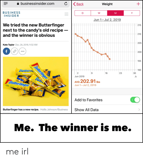 Butt, Butterfinger, and Business: Weight  Back  businessinsider.com  Y  D  BUSINESS  INSIDER  Jun 1-Jul 2, 2019  215  We tried the new Butterfinger  next to the candy's old recipe  210  205  and the winner is obvious  200  Kate Taylor Dec. 26, 2018, 9:32 AM  f  195  190  30  23  16  Ju  2  eripety ernchety peanur buttery  Jun 2019  de Co  ENRTON NR  SUREDFAT CO  No Artificial Flavors or Colors  Sources  AO  But  erfinge  Autrition  AVG 202.91 lbs  Jun 1- Jul 2, 2019  $Butterfinger  erispety erunehety  No Artificial Flavors or Color NETW 907(53 8)  aPRove  nes  crispety crunchety peanur-butteryi  TON INO  FAT C  BAR  made with REAL PEANUTS  Butt  foce com/Butterfi  Add to Favorites  Show All Data  Butterfinger has a new recipe. Hollis Johnson/Business  Insider  WI  Me. The winner is me.  G e  A  Butterfinger me irl