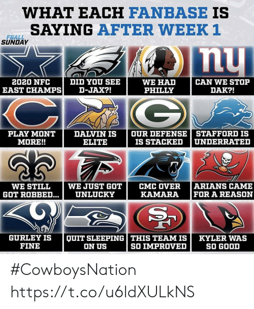 Memes, Good, and Sleeping: WHAT EACH FANBASE IS  SAYING AFTER WEEK 1  FBALL  SUNDAY  DID YOU SEE  D-JAX?!  2020 NFC  WE HAD  PHILLY  CAN WE STOP  EAST CHAMPS  DAK?!  G  OUR DEFENSE  IS STACKED  STAFFORD IS  UNDERRATED  PLAY MONT  MORE!!  DALVIN IS  ELITE  ARIANS CAME  FOR A REASON  WE JUST GOT  CMC OVER  KAMARA  WE STILL  UNLUCKY  GOT ROBBED...  QUIT SLEEPING| THIS TEAM IS  SO IMPROVED  GURLEY IS  FINE  KYLER WAS  SO GOOD  ON US #CowboysNation https://t.co/u6ldXULkNS