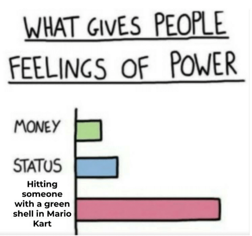 Mario Kart, Money, and Mario: WHAT GIVES PEOPLE  FEELINGS OF POWER  MONEY  STATUS  Hitting  someone  with a green  shell in Mario  Kart