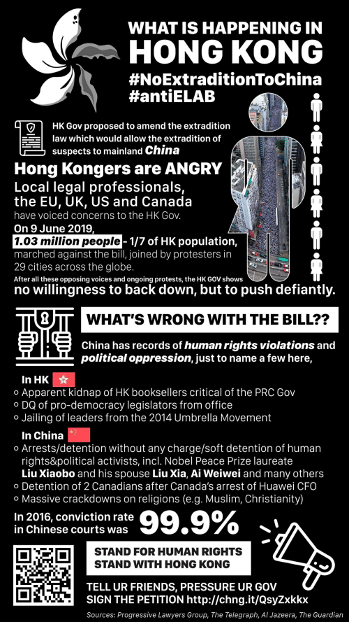 Friends, Muslim, and Pressure: WHAT IS HAPPENING IN  HONG KONG  #NoExtradetionToChina  #antiELAB  HK Gov proposed to amend the extradition  law which would allow the extradition of  suspects to mainland China  Hong Kongers are ANGRY  Local legal professionals,  the EU, UK, US and Canada  have voiced concerns to the HK Gov.  On 9 June 2019,  |1.03 million people- 1/7 of HK population,  marched against the bill, joined by protesters in  29 cities across the globe.  After all these opposing voices and ongoing protests, the HK GOV shows  no willingness to back down, but to push defiantly.  WHAT'S WRONG WITH THE BILL??  China has records of human rights violations and  political oppression, just to name a few here,  In HK  Apparent kidnap of HK booksellers critical of the PRC Gov  DQ of pro-democracy legislators from office  Jailing of leaders from the 2014 Umbrella Movement  O  O  O  In China  Arrests/detention without any charge/soft detention of human  rights&political activists, incl. Nobel Peace Prize laureate  Liu Xiaobo and his spouse Liu Xia, Ai Weiwei and many others  Detention of 2 Canadians after Canada's arrest of Huawei CFO  O  O  o Massive crackdowns on  religions (e.g. Muslim, Christianity)  99.9%  In 2016, conviction rate  in Chinese courts was  STAND FOR HUMAN RIGHTS  STAND WITH HONG KONG  TELL UR FRIENDS, PRESSURE UR GOV  SIGN THE PETITION http://chng.it/QsyZxkkx  Sources: Progressive Lawyers Group, The Telegraph, Al Jazeera, The Guardian