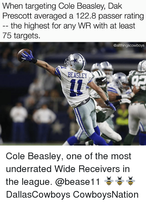 Beasley: When targeting Cole Beasley, Dak  Prescott averaged a 122.8 passer rating  the highest for any WR with at least  75 targets.  @althingscowboys  BEAS Cole Beasley, one of the most underrated Wide Receivers in the league. @bease11 🐝🐝🐝 DallasCowboys CowboysNation ✭