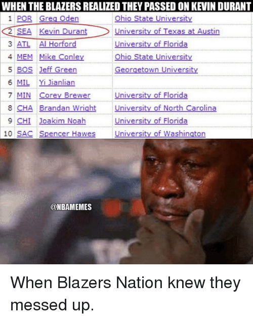 Joakim Noah: WHEN THE BLAZERS REALIZED THEY PASSED ONKEVINDURANT  1 POR Greg Oden  Ohio State Universitv  University of Texas at Austin  2 SEA Kevin Durant  3 ATL Al Horford  University of Florida  4 MEM Mike Conley  Ohio State University  5 BOS Jeff Green  Georgetown University  6 MIL Yi Jianlian  University of Florida  7 MIN Corey Brewer  8 CHA Brandan Wright Universi  of North Carolina  9 CHI Joakim Noah  University of Florida  10 SAC Spencer Hawes Universi  of Washington  ONBAMEMES When Blazers Nation knew they messed up.