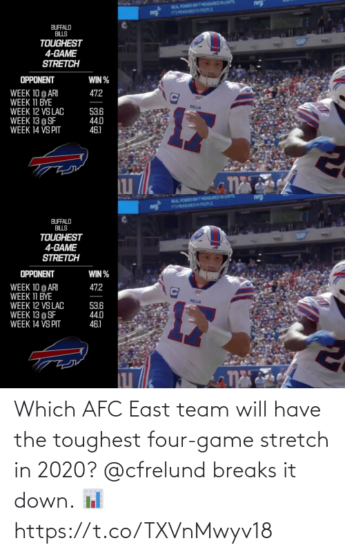 east: Which AFC East team will have the toughest four-game stretch in 2020?  @cfrelund breaks it down. 📊 https://t.co/TXVnMwyv18