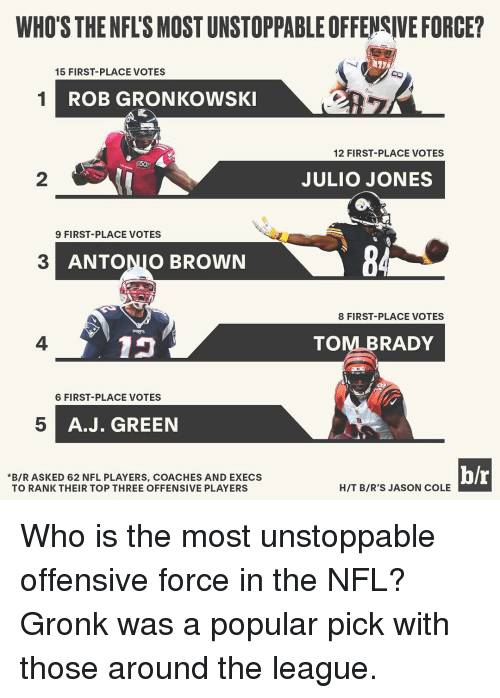 Rob Gronkowski: WHO'S THENFLSMOSTUNSTOPPABLEOFFENSIVE FORCE?  15 FIRST PLACE VOTES  1 ROB GRONKOWSKI  12 FIRST PLACE VOTES  JULIO JONES  9 FIRST PLACE VOTES  ANTONIO BROWN  8 FIRST-PLACE VOTES  TO  RADY  6 FIRST-PLACE VOTES  A. J. GREEN  h/r  *B/R ASKED 62 NFL PLAYERS, COACHES AND EXECS  HIT BIR'S JASON COLE  TO RANK THEIR TOP THREE OFFENSIVE PLAYERS Who is the most unstoppable offensive force in the NFL? Gronk was a popular pick with those around the league.