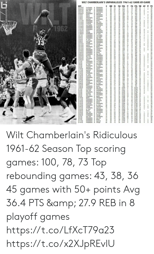 At-St, Chicago, and Detroit: WLT  WILT CHAMBERLAIN'S UNPARALLELED 1961-62 GAME-BY-GAME  DATE  10/19/61  10/20/61  10/21/61  10/27/61  10/28/61  11/3/61  11/4/61  11/8/61  11/9/61  11/11/61  11/14/61  11/15/61 Cincinnati  11/17/61  11/18/61  11/19/61  11/21/61  11/23/6  11/25/61  11/28/61  12/1/61  12/2/6  12/5/61  12/6/61  12/8/6  12/9/61  12/10/61  12/12/61  12/13/61  12/14/61  12/16/61  12/19/61  12/20/61  12/25/61  12/26/61  12/27/61  12/29/61  12/30/61  1/1/62  1/3/62  1/5/62  1/7/62  1/9/62  1/10/62  1/11/62  1/13/62  1/14/62  1/17/62  1/18/62  1/19/62  1/20/62  1/21/62  1/24/62  1/26/62  1/27/62  1/28/62  1/30/62  2/1/62  2/2/62  2/3/62  2/4/62  2/8/62  2/9/62  2/10/62  2/11/62  2/13/62  2/14/62  2/16/62  2/17/62  2/20/62  2/21/62  2/22/62  2/24/62  2/25/62  2/27/62  2/28/62  3/2/62  3/4/62  3/7/62  3/11/62  3/14/62  G  MIN FG  48  FGA FG% FT  44  46  41  45  FTA FT% TRB AST PF PTS  Los Angeles at Philadelphia  Los Angeles at Philadelphia  3  21  48 24  48 2  48  477  522  512  6  12  500  25  529  32  647  35  619  24  48  1  9  17  2  1  2  New York  Syracuse  11 17  13 21  at Philadelphia  4  467  395  7  4  48 12 31 337  21  17  3  Philadelphia at Syracuse  5  48  43  14  643  444  23  at Philadelphia  Boston  Detroit  6  33  2  at Philadelphia  48 24 48 500 10 16  19  27  13  17  13  19  20  8  15  12  12  25  26  26  12  20  31  10  16  7  625  33  1  48 23 46 500  526  425  Philadelphia at Detroit  8  12  15  632  23  29  at Philadelphia  Philadelphia at Boston  Philadelchia at New York  at Philadelphia  Los Angeles at Philadelphia  Philadelphia at Syracuse  Philadelphia at Chicago  Philadelphia at Cincinnati  at Philadelphia  at Philadelphia  Philadelphia at St. Louis  Philadelphia at Los Angeles  Philadelphia at Los Angeles  Philadelphia at New York  at Philadelphia  Los Angeles at Philadelphia  at Philadelphia  Philadelphia at Chicago  at Philadelphia  Philadelphia at Boston  at Philadelphia  Philadelphia at Chicago  Philadelphia at Cincinnati  Philadelphia at Detroit  Philadelphia at New York  at Philadelphia  Syracuse  48  20  17  38  40  556  538  18  10  11  48  48 13  12 48 18  13 48 24  48  48  48  7  21  4  27 481  471  538  8  42 429  7  18  32  48  32  47  44  34  37  500  406  511  421  8  2  1962  13  24  20  12  13  650  375  333  17  2  14  15  16  17  3  455  16  5  7  34  30  583  36  750  520  22  615  21  45  6  Boston  Chicago  48  48 15  48  353  405  464  468  500  5  1  2  18  19  20  39  13  22  13  28  48  21 48 11  22 48 17  47  16  15  4  24  22  31  577  1  417  RAST  13  548  444  22  750  St. Louis  23  24  25  26  27  28  48 12 27  31  28  15  16  2  78  63  62  500  16  516  500  563  714  43  4  Chicago  48  48  583  9  5  36  48 23 44 523  48 22 42 524  Detroit  10  25  14  12  17  12  14  11  22  15  18  19  13  12  12  21  17  21  13  24  25  10  20  16  10  14  17  48 22  48 17  48  43 512  8  667  30  529  Syracuse  29  30  31  39 436  8  538  48 24 47 511  9  22  21  21  667  643  636  39  32 48 24 47 511  7  19  591  600  30  3  58 23  48 21  48 20  36 48 24  44  53  42  523  396  476  43 558  13.  Syracuse  New York  34  35  13  12  722  26  Los Angeles at Philadelphia  at Philadelphia  Philadelphia at Los Angeles  Philadelphia at Los Angeles  at Philadelphia  Philadelphia at St. Louis  Syracuse at Philadelphia  Philadelphia at Detroit  at Philadelphia  at Philadelphia  Philadelphia at Boston  at Philadelphia  at Philadelphia  Philadelphia at Detroit  at Philadelphia  Philadelphia at Syracuse  at Philadelphia  Philadelphia at St. Louis  at Philadelphia  Philadelphia at Boston  Philadelphia at New Yok  at Philadelphia  at Philadelphia  Philadelphia at Syracuse  at Philadelphia  at Philadelphia  Philadelphia at Boston  Boston at Philadelphia  Philadelphia at New Yok  Philadelphia at Cincinnatti  Philadelphia at Detroit  Cincinnati at Philadelphia  Philadelphia at St. Louis  at Philadelphia  Philadelphia at Syracuse  at Philadelphia  at Philadelphia  at Philadelphia  Philadelphia at St. Louis  Philadelphia at Chicago  at Philadelphia  Philadelphia at New Yok  Philadelphia at Boston  Philadelphia at Syracuse  Philadelphia at Chicago  632  28  Boston  37 53 17 34 500  448  7  538  500  48 13 29  38  39  40  41  20  6  8  40 14  48  48 23  42 48 18  48  25  39  41  37  40  560  513  667  619  18  St. Louis  20  13  22  21  561  486  375  475  604  600  529  27  11  524  43  15  692  25  ST  Syracuse  Chicago  48 19  48 29  48  583  36  22  44  45  46  47  48  49 48 23  50  51  52  53  54  55  56  57  40  48  45  48  14  15  600  800  23  2  27  53 24  48 22  8  500  50 440  7  28  St. Louis  Cincinnati  14  10  700  31  3  625  21  42  39  42  548  436  595  9  700  28  Detroit  48 17  10  12  714  706  25  23  32  53  A8 23  56  411  11  19  17  22  19  16  818  29 552  48 16  48 21  53 17  22  15  789  22  Boston  750  16  647  28  11  27  20  31  548  727  0.579  27  0.563  26  3  48  40  0.550  11  че  48 22  Cincinnatti  New York  36 0.611  58 48 12 31 0.387  19 0.579  11  19  59  60  61  48 15  48 19  48  62 48 15  63 48 16  64 8 18  48  48  48  48 26  48  48 19  48 21  72 48 11  48 25  48 25  48 24  35 0429  14 0.786  15  11  Syracuse  New York  18 0.667  35 0.543  12  26  2  23  37 0622  19  23 0.783 29  0.684 24  13  32 0.469  18  33 0.485  14 0.429 31  25  6  36  40  20  0.500  13 0462  0.567 22  0.615 27  23  5  6  0.600  65  66  67  24  17  18  17  30  13  17  38  37  0.447  12  0.486  15  0.591  8  0.706  28  48  4  68  69  70  71  44  20 0.750  8 0.750  67  48  46  Chicago  46 0457  21  6  21  0.471  33  36  0.576  8  19  0.583  17  16  3  St. Louis  Boston  New York  34 0.559  26  61  24 0458  13 0.308  4  31  26  38  22  0.658  0.773 21  73  74  75  76  77  78  79  80  17  67  43 0581  20 0.750  65  15  23  3  0.765  46  63  41  0.522  13  0.571  28  0.585  10  38 0.433  4  17  32  16  11  28  0.875 25  35  6  4  61  100  58  New York  48  48  48  48  36  24  13  19  15  2  2  0.625  0.364 27  4  2  30  27 0.704  6  18  5  0.333  26  2  44  34 0.441  53  4  0.800  33  4  34 Wilt Chamberlain's Ridiculous 1961-62 Season  Top scoring games: 100, 78, 73 Top rebounding games: 43, 38, 36 45 games with 50+ points Avg 36.4 PTS & 27.9 REB in 8 playoff games https://t.co/LfXcT79a23 https://t.co/x2XJpREvlU