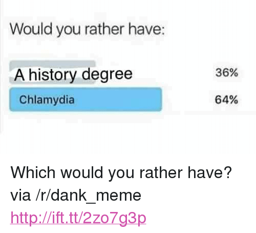 "chlamydia: Would you rather have:  A history degree  Chlamydia  36%  64% <p>Which would you rather have? via /r/dank_meme <a href=""http://ift.tt/2zo7g3p"">http://ift.tt/2zo7g3p</a></p>"