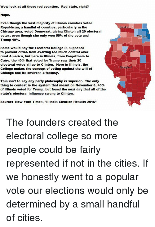"""Voting Republican: Wow look at all those red counties. Red state, right?  Nope.  Even though the vast majority of illinois counties voted  Republican, a handful of counties, particularly in the  Chicago area, voted Democrat, giving Clinton all 20 electoral  votes, even though she only won 55% of the vote and  Trump 40%  Some would say the Electoral College is supposed  to prevent cities from exerting too much control over  rural America, but here in Illinois, from Forgottonia to  Cairo, the 40% that voted for Trump saw their 20  electoral votes all go to clinton. Here in illinois, the  College makes the concept of voting against the will of  Chicago and its environs a fantasy.  This isn't to say any party philosophy is superior. The only  thing to contest is the system that meant on November 8, 40%  of Illinois voted for Trump, but found the next day that all of the  state's electoral influence swung to clinton.  Source: New York Times  """"Illinois Election Results 2016""""  ockford  Chicago The founders created the electoral college so more people could be fairly represented if not in the cities. If we honestly went to a popular vote our elections would only be determined by a small handful of cities."""