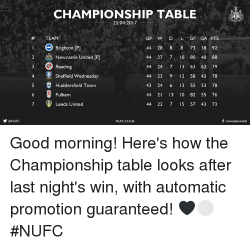 fulham: y @NUFC  CHAMPIONSHIP TABLE  25/04/2017  GP W D  L GF GA PTS  TEAM  44 28 8  8 73 38 92  Brighton Pl  2 & Newcastle United IP  44 27 7 10 80 40 88  44 24 7 13 63 62 79  Reading  4 Sheffield Wednesday  44 23 9 12 58 43 78  5 S Huddersfield Town  43 24 6 13 55 53 78  44 21 13 0 82 55 76  Fulham  Leeds United  44 22 7 15 57 43 73  f newcastle united  NUFCCOUK Good morning!   Here's how the Championship table looks after last night's win, with automatic promotion guaranteed! 🖤⚪️ #NUFC