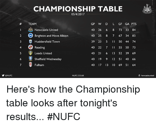 fulham: y @NUFC  CHAMPIONSHIP TABLE  GP W D L GF GA PTS  TEAM  Newcastle United  400 26 6 8 73 33 84  e Brighton and Hove Albion  40 25 8 7 67 34 83  3 S Huddersfield Town  39 23  5 50 44 74  Reading  400 22 7 55 50 73  Leeds United  40 21 6 13 52 39 69  6 Sheffield Wednesday  40 19 9 12 5  40 66  40 17 13 10 69 SI 64  Fulham  f newcasteunited  NUFCCOUK Here's how the Championship table looks after tonight's results... #NUFC