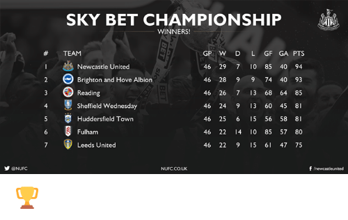 fulham: y @NUFC  SKY BET CHAMPIONSHIP  WINNERS!  GP W D L GF GA PTS  TEAM  Newcastle United  46 29 7 0 85 40 94  Brighton and Hove Albion  46 28 9 9 74 40 93  Reading  46 26 7 13 68 64 85  4 Sheffield Wednesday  46 24 9 13 60 45  8  5 S Huddersfield Town  46 25 6 15 56 58 8  46 22 10 85 57 80  Fulham  Leeds United  46 22 9 15 47 75  f newcastleunited  NUFC.CO.UK 🏆