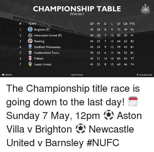 fulham: y ONUFC  CHAMPIONSHIP TABLE  GP W D L GF GA PTS  COM NEWCASTLE UNI  Brighton [P]  45 28 8 9 73 39 92  2 Newcastle United IP  45 28 7 10 82 40  9  45 25 7 13 64 62 82  Reading  4 Sheffield Wednesday  45 24 9 12 59 43 8  5 Huddersfield Town  45 25 6 I4 56 55  8  45 21 I4 0 83 56 77  Fulham  45 22 8 15 60 46 74  Leeds United  f newcasteunited  NUFC.CO.UK The Championship title race is going down to the last day!   🗓 Sunday 7 May, 12pm ⚽️ Aston Villa v Brighton ⚽️ Newcastle United v Barnsley #NUFC