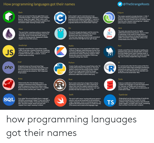 "/tv/ : y @TheStrangeRoots  How programming languages got their names  Bash  Clojure  The creator wanted to include the letter 'c' (C#), 'I  (Lisp) and 'j' (Java) and liked that it was a pun on  'closure! The word 'closure, the act of closing, comes  from the Latin 'clausūra' stemming from' clauděre'  which means 'to shut or close!  Bash is an acronym for Bourne-again Shell, a pun  on the Bourne Shell - named after creator Stephen  Bourne - being ""born again"". 'Bash' is also a verb  meaning 'to strike with a heavy blow', possibly from  the Danish 'baske' meaning 'to beat, strike!  Quite simply C got its name because it was  preceded by a programming language called B.C  spawned its own children including C++ and C#.It  is the third letter in the English alphabet and was  originally identical to the Greek letter 'Gamma',  Java  Go  Elixir  The name Java was the result of a highly-  caffeinated brainstorming session. Java, or 'Jawa'  in Indonesian, is the name of a large island in  Indonesia that produces strong, dark and sweet  coffee. It has been a slang term for coffee in the  United States since the 1800s.  One of the Google developers said the name Go,  sometime referred to as Golang, was chosen  because it was 'short and easy to type'  The word 'go, meaning 'to travel or go somewhere'  stems from the Old High German 'gan' (to go).  The word 'elixir', meaning a potion or essence that  prolongs life or preserves something, stems from  the Arabic 'al-ikst' via the late Greek 'xerion', a  powder for drying wounds. Appeared in Middle  English from the 14th century.  Java  JavaScript  Kotlin  Perl  Originally named Mocha, a type of fine quality  coffee, it was later renamed JavaScript, combining  Java, US slang for coffee, + 'Script, 'something that  is written' from the Latin 'scriptum, 'a set of  written words or writing.  Inspired by Java, it was named after Kotlin Island  in Russia. Originally called Kettusaari by the Finns  ('fox island') and Ketlingen by the Swedes, (maybe  stemming from 'kettel' meaning 'cauldron'). After  Russia won control of the island in 1703 it was  Initially named Pearl, the alternative spelling was  adopted as the name was already taken. It comes  from the Middle French 'perle 'meaning 'bead' or  'something valuable' and the Latin 'perna' meaning  'leg, also a mollusc shaped like a leg of mutton.  JS  renamed 'Kotling' then 'Kotlin.  PHP  Python  Ris named partly after the first names of the first  two R authors (Ross Ihaka and Robert Gentleman)  and partly as a play on the name of S, itss parent  langauge. It is the 18th letter in the alphabet and  derives from the Greek letter 'Rho'  php  Originally known as Personal Home Page  Construction Kit, this was later shortened to just  PHP (an acronym for Personal Home Page). It is  now accepted as the initials for PHP: Hypertext  Preprocessor.  Creator Guido van Rossum named Python after TV  comedy Monty Python's Flying Circus. The word  'python' comes from the ancient Greek 'Puthón,  the name of a huge serpent killed by the god  Apollo. Later adopted as a generic term for non-  poisonous snakes that constrict their prey.  Ruby  Scala  Rust  Influenced by Perl, the developer chose a  colleague's birthstone which followed it in the  monthly sequence (June is Pearl, Ruby is July).  Ruby comes from the Old French 'rubi', a 'reddish  precious stone', and the Latin 'rubeus, 'red'.  Rust's name comes from a fungus that is robust,  distributed, and parallel. It is also a substring of  robust. Rust, also the reddish coating formed on  oxidized metal, stems from the German 'rost' and  possibly the Indo-European base of 'red.  Scala is a combination of the first letters of  'scalable' and 'language! It is also the Italian word  for 'stairway', as it helps users to ascend to a  better language. The logo is also an abstraction of  a staircase or steps.  SQL  Swift  TypeScript  SQL  Originating from the shortcomings of JavaScript,  hence the similarility of the name. Its name  combines 'Type', meaning a kind or class (from the  Greek 'tuptein' 'to strike'), with 'Script, 'something  that is written' from the Latin 'scriptum'.  First called ""Structured English Query Language""  (SEQUEL), pronounced ""sequel"", it was a pun that it  was the sequel to QUEL. It was later shortened to  SQL. The word 'sequel' stems from the Latin  'sequela' from 'sequr' meaning 'to follow.  The word 'swift' means 'moving with great speed or  velocity' and can be traced back to the prehistoric  'swipt' meaning to 'move in a sweeping manner'. The  swallow-like bird became known as a swift from the  17th century and is used as the language's logo.  TS how programming languages got their names"