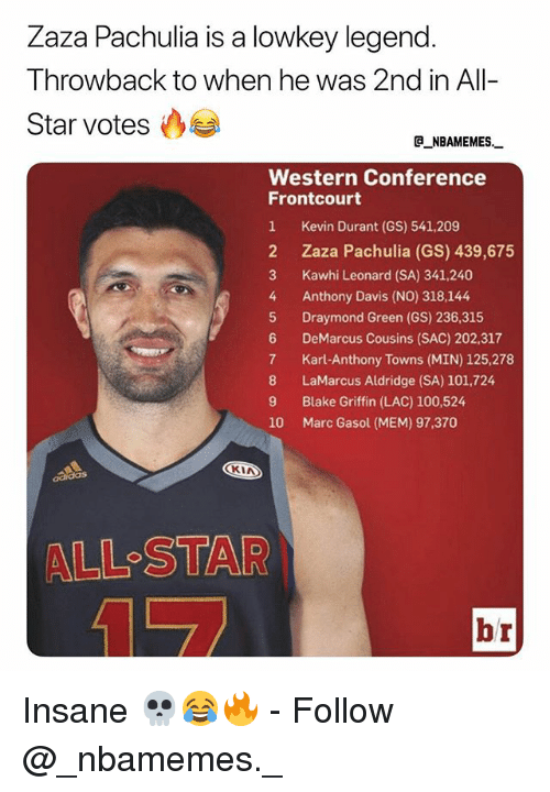 Blake Griffin: Zaza Pachulia is a lowkey legend  Throwback to when he was 2nd in All-  Star votes  e_NBAMEMES  Western Conference  Frontcourt  1 Kevin Durant (GS) 541,209  2 Zaza Pachulia (GS) 439,675  3 Kawhi Leonard (SA) 341,240  4 Anthony Davis (NO) 318,144  5 Draymond Green (GS) 236,315  6 DeMarcus Cousins (SAC) 202,317  7 Karl-Anthony Towns (MIN) 125,278  8 LaMarcus Aldridge (SA) 101,724  9 Blake Griffin (LAC) 100,524  10 Marc Gasol (MEM) 97,370  CKIA  ALL-STAR  br Insane 💀😂🔥 - Follow @_nbamemes._